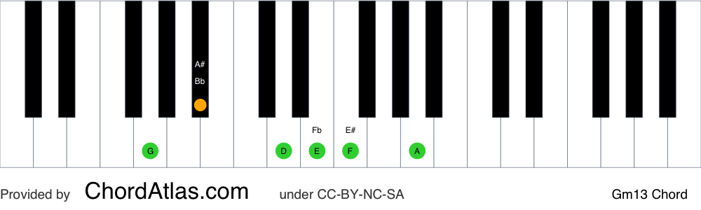 Piano chord chart for the G minor thirteenth chord (Gm13). The notes G, Bb, D, F, A and E are highlighted.