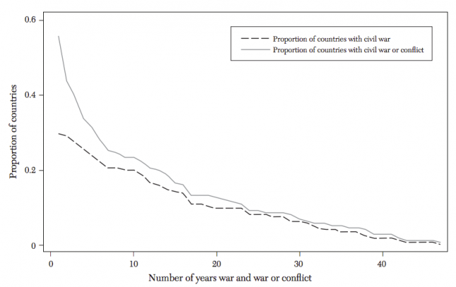 The Distribution of Civil War or Conflict Years across Countries, 1960–2006 - Blattman and Miguel (2010)0