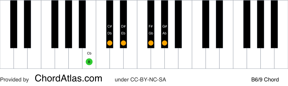 Piano chord chart for the B sixth/ninth chord (B6/9). The notes B, D#, F#, G# and C# are highlighted.