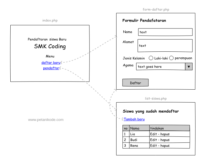 Rancangan halaman sistem pendaftaran siswa