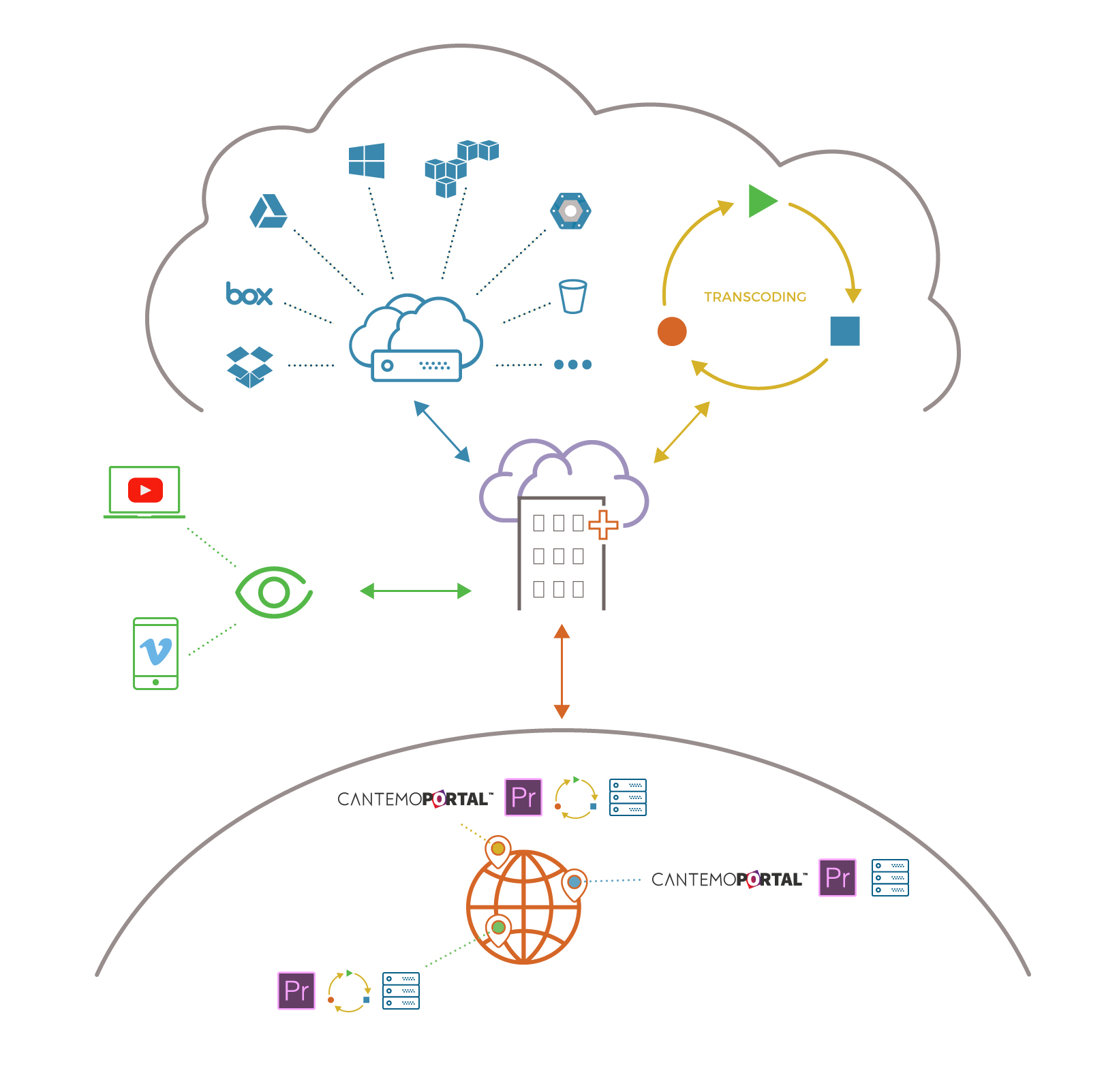 Hybrid cloud workflow