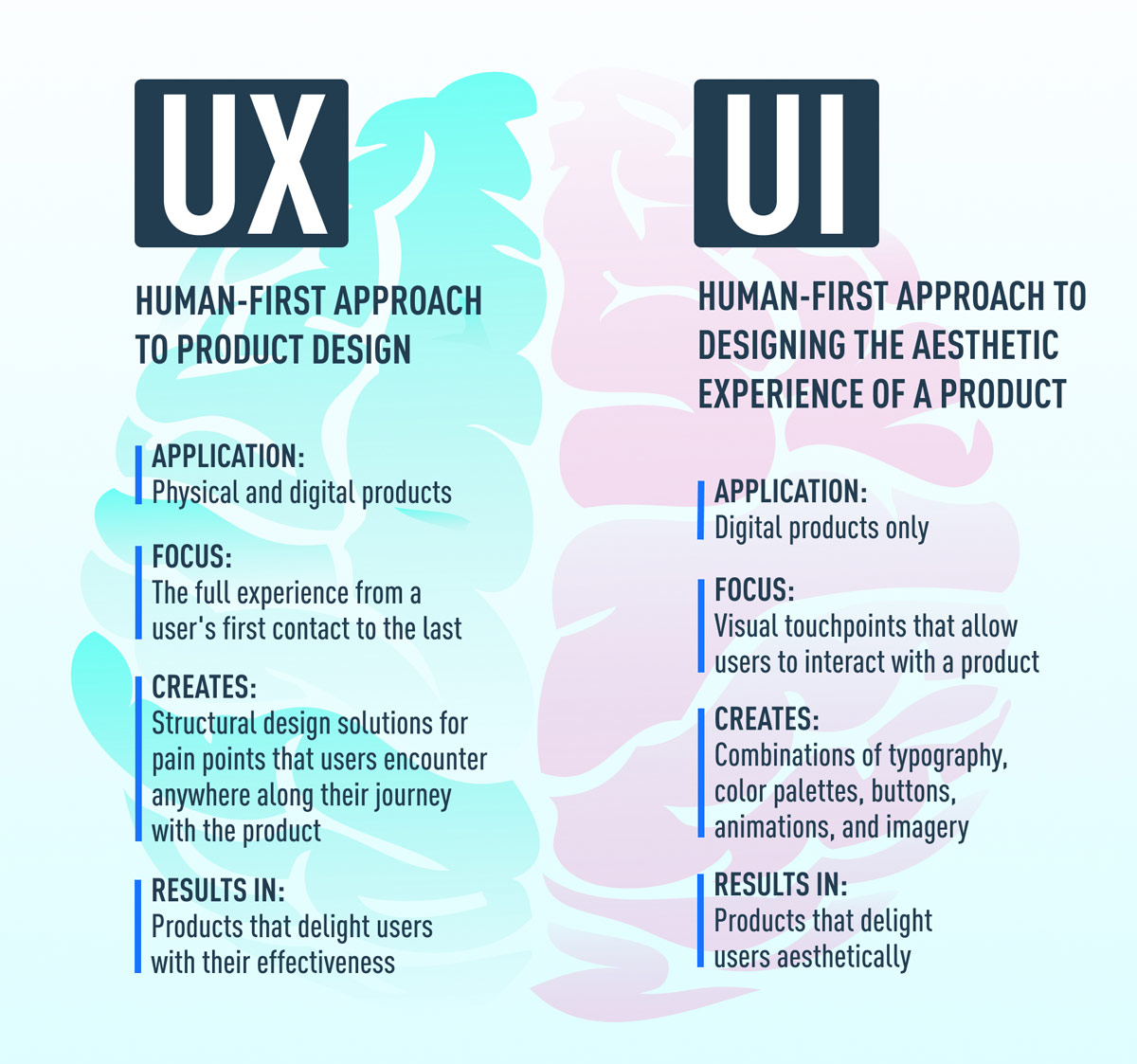 A list of differences between UX and UI design