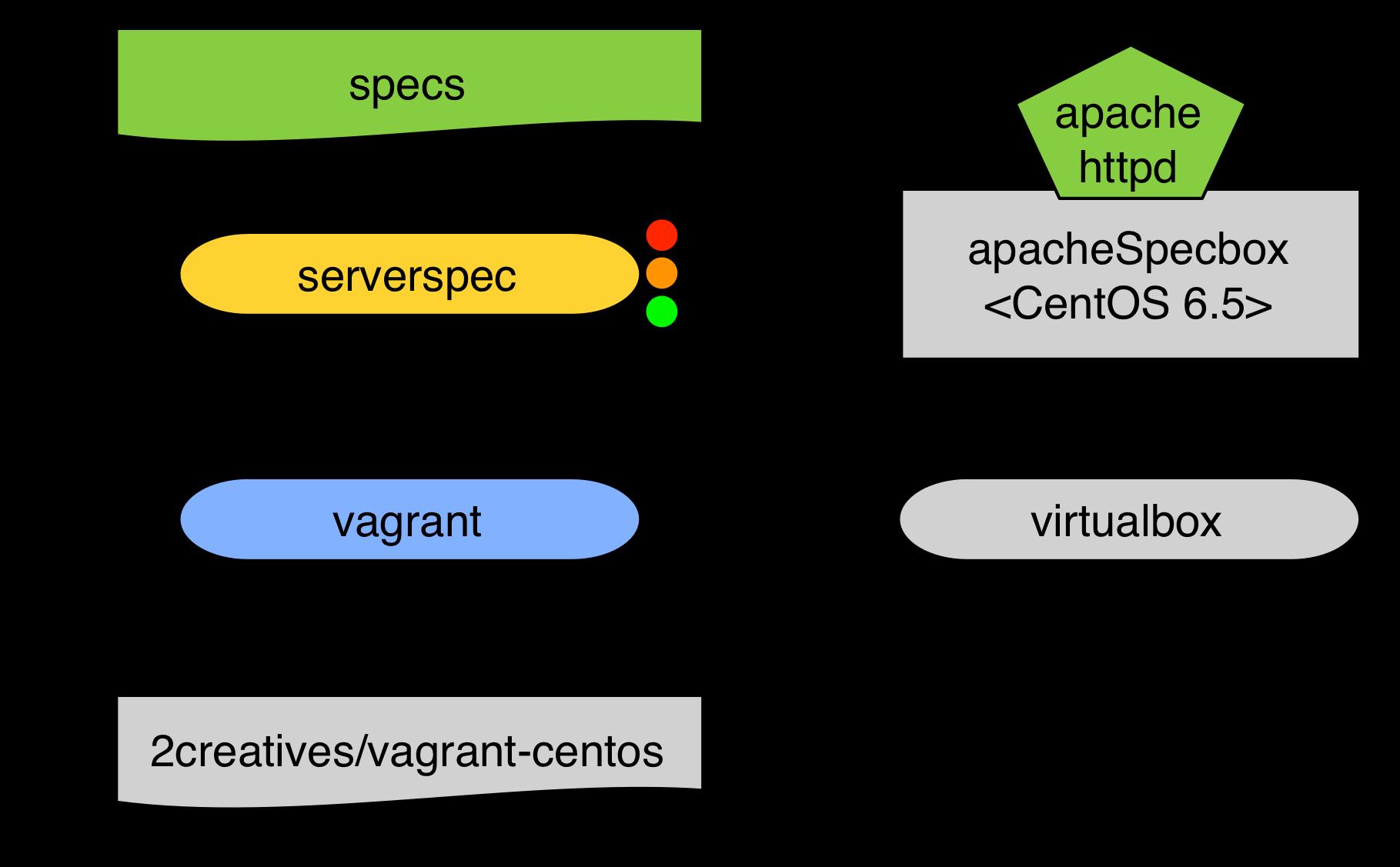 Mit Serverspec eine Provisionierung von Vagrant valideren