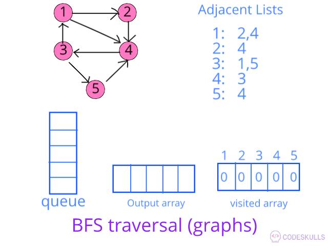BFS traversal