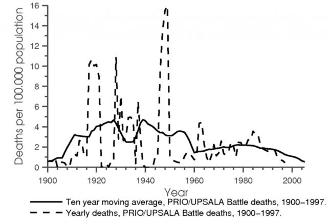 Civil War Deaths per 100,000 (over 20th Century) - Acemoğlu0