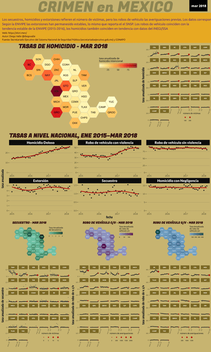 Infográfica del Crimen en México - Mar 2018