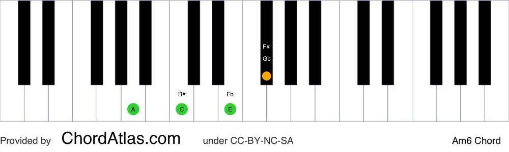 Piano chord chart for the A minor sixth chord (Am6). The notes A, C, E and F# are highlighted.