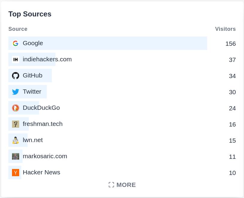 Our top conversion sources