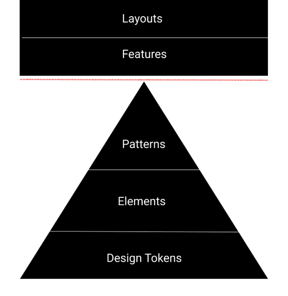 design system layers