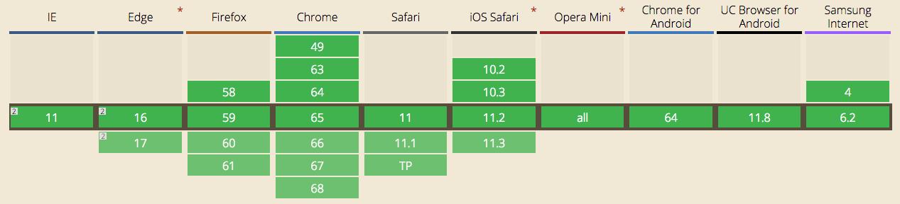 SVG Browser support