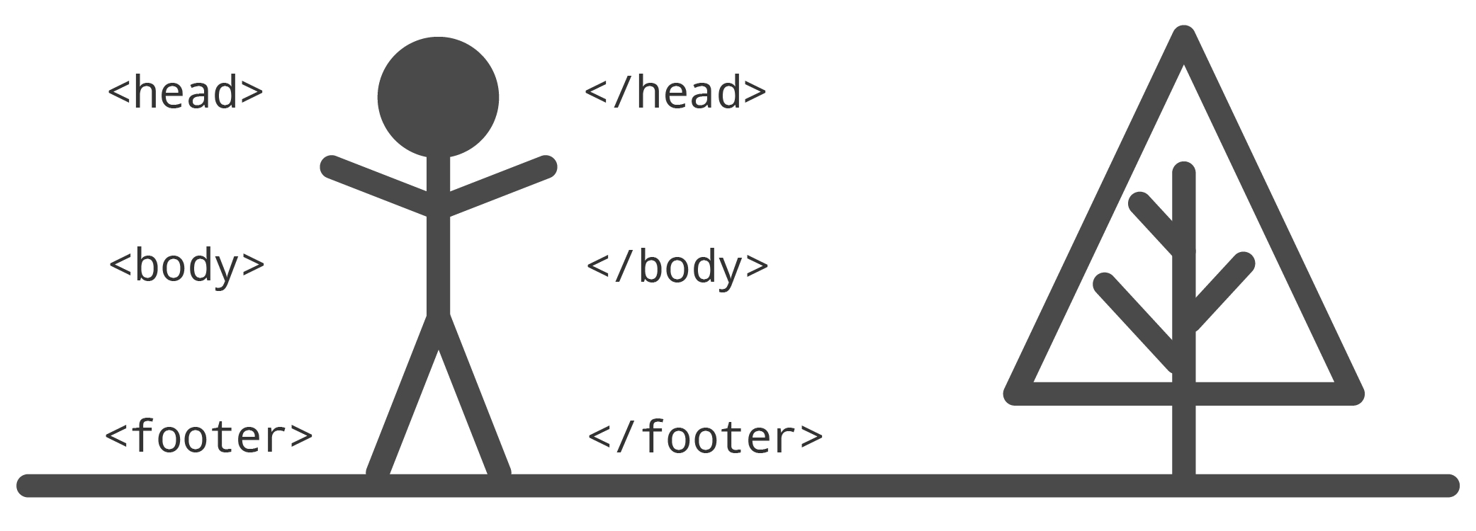 Stick figure labeled with head, body, and footer html tags