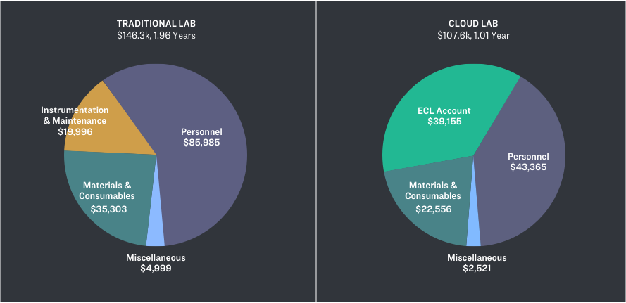 Pie chart of costs to publish a life sciences research paper using a cloud lab