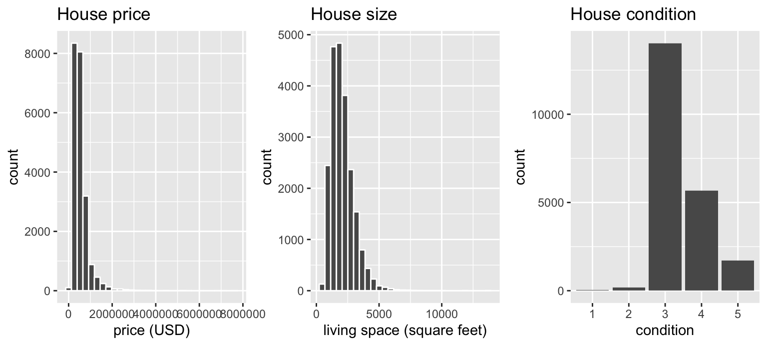 Exploratory visualizations of Seattle house prices data