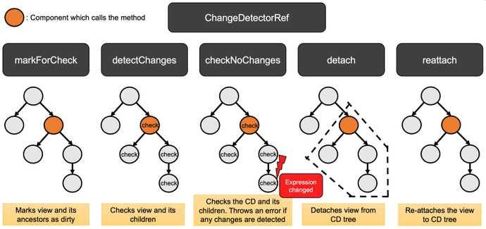 ChangeDetectorRef methods