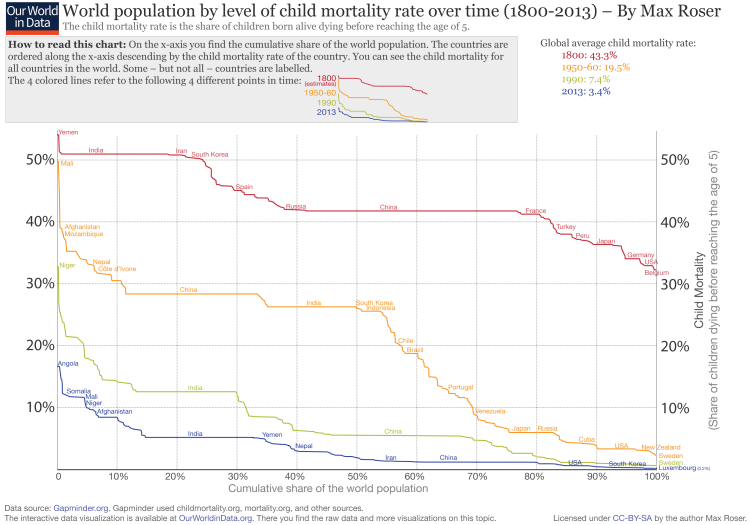 World population by level of fertility over time, 1950-2050 – Max Roser