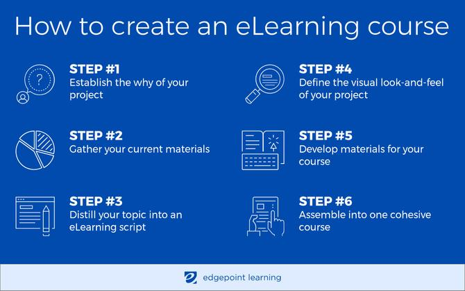 How to create an eLearning course infographic