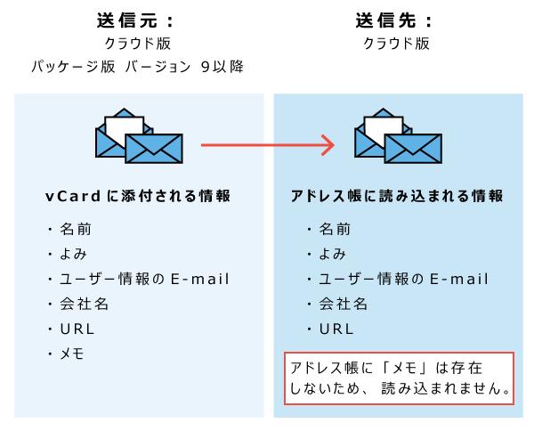 送信元がクラウド版またはバージョン9以前のイメージ