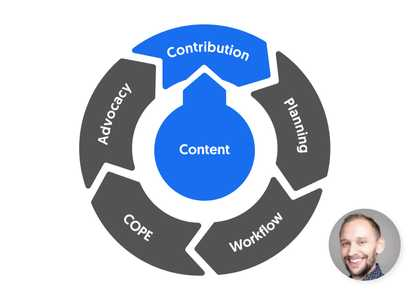 5 steps to ContentCal mastery: Step 5 - Creating your 'Content Flywheel' ContentCal image