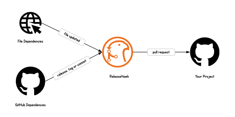 Archiving the ReleaseHawk project