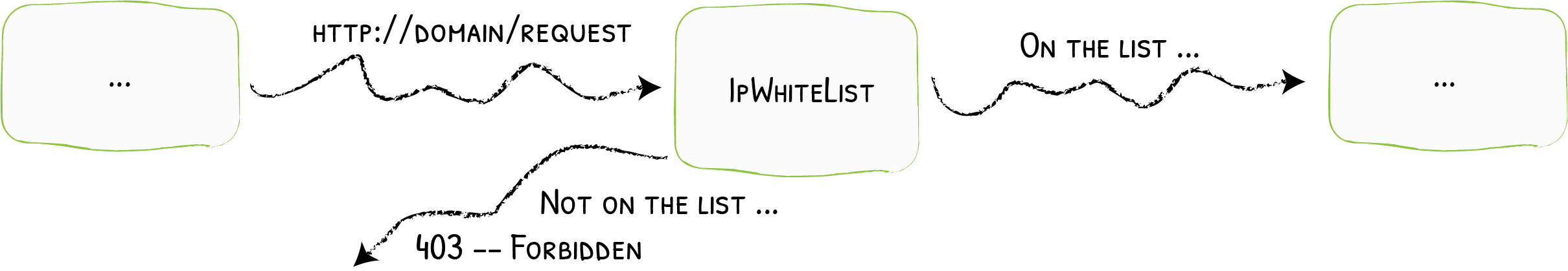 diagram showing the ip whitelist flow