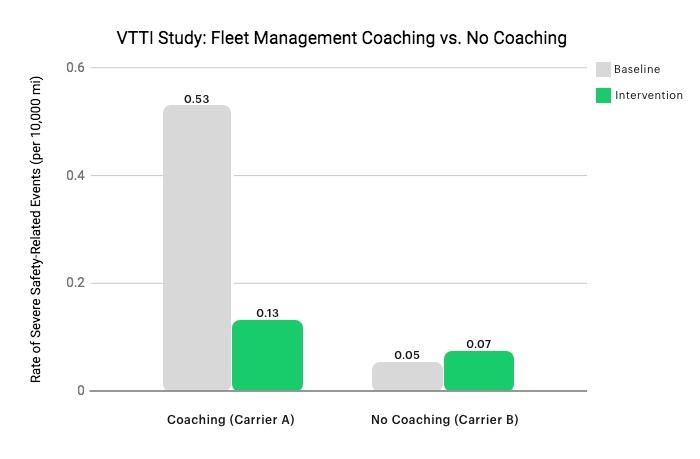 graph-fleet-coaching-vs-none