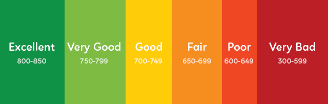 FICO Credit Score Ranges by <a href='https://www.cafecredit.com/credit-score-range' target='_blank'>Cafe Credit</a>
