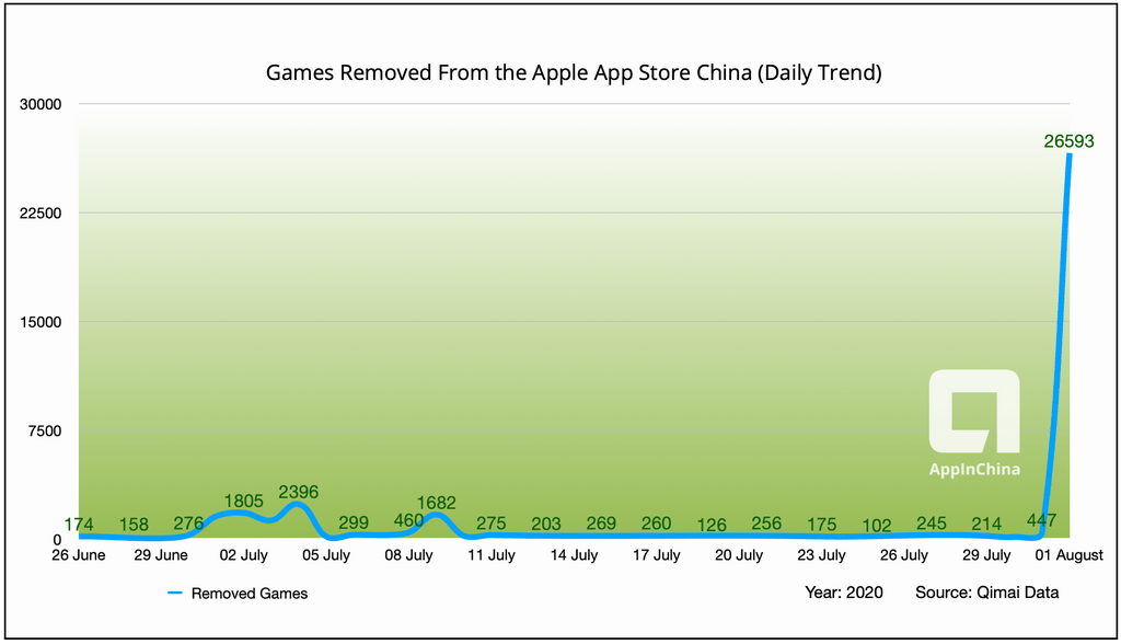 chart of games removed from Apple App Store China