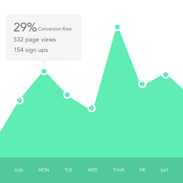 Use analytics designed to measure your viral boost.