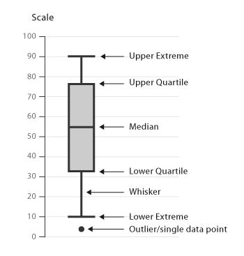 Box plot information