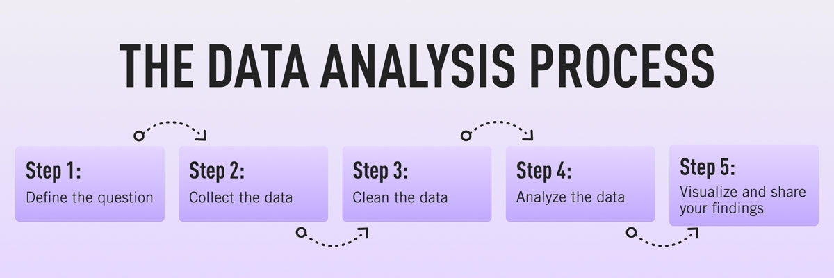 The five steps in the data analysis process: Defining the question, gathering your data, cleaning the data, carrying out analysis, and visualizing and sharing your findings