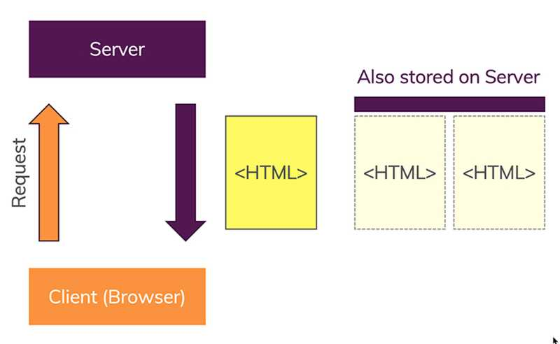 Static websites are websites where all HTML files were pre-generated and deployed onto a server.