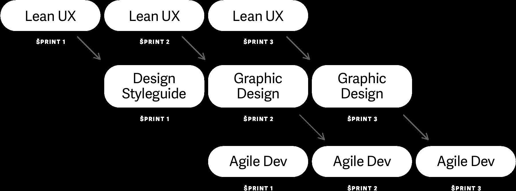 How Lean UX + Agile development approach works