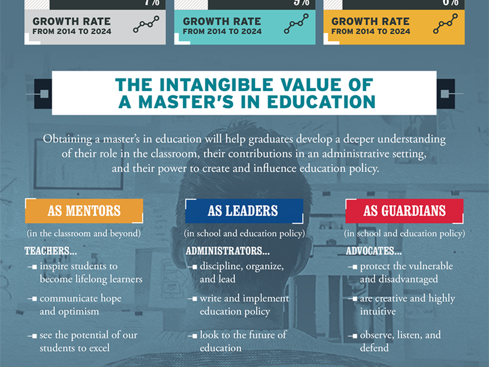 The Value of an Online Master's in Education Degree infographic