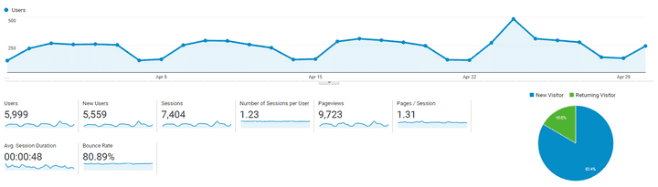 Website Traffic