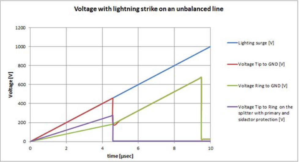 Voltage with lightning strike on an unbalanced line
