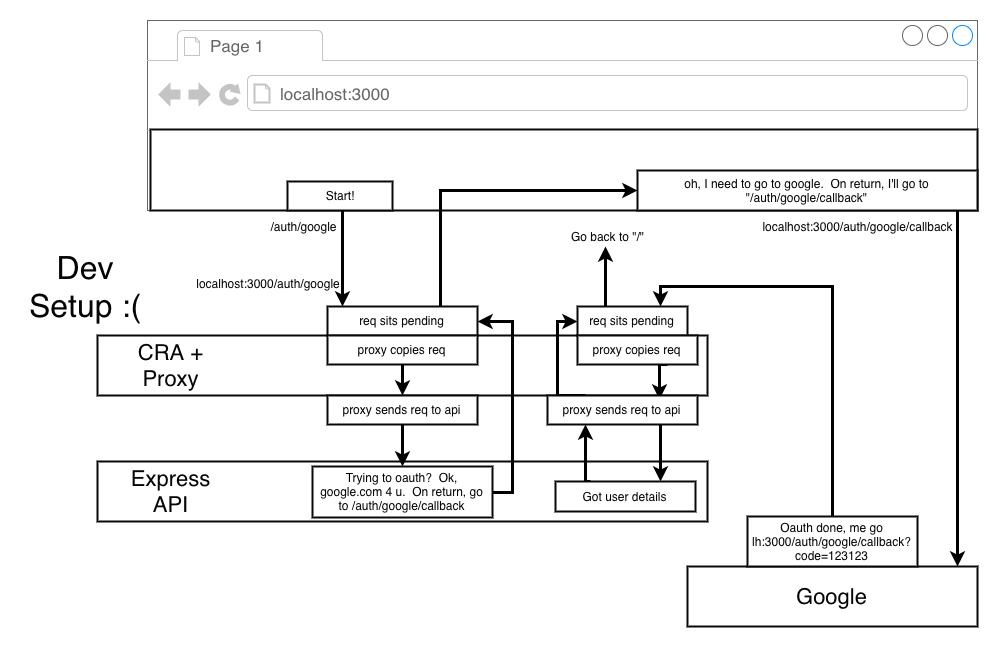 Flujo OAuth en el entorno de desarrollo