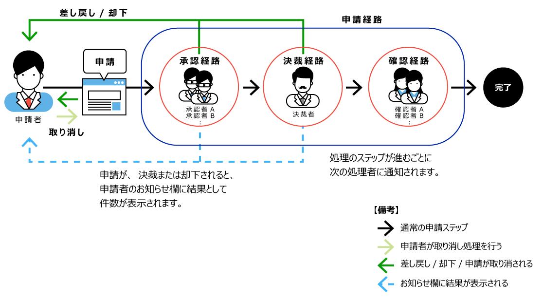 ワークフロー申請のイメージ図
