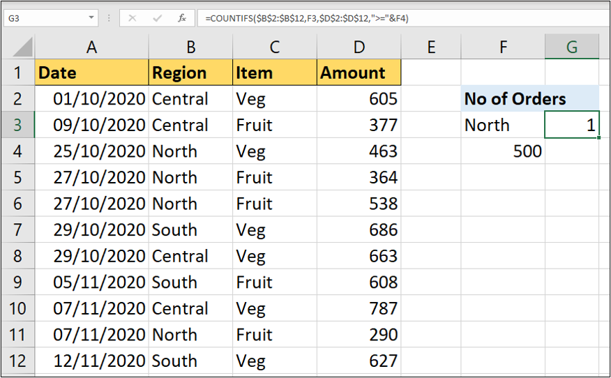 An Excel worksheet containing four columns of data. In this example, text has been combined with a cell reference to create the criteria for the COUNTIFS function