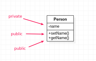 Private Member Class Diagram