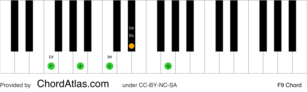 Piano chord chart for the F dominant ninth chord (F9). The notes F, A, C, Eb and G are highlighted.