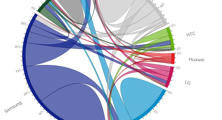 Using Data Storytelling With A Chord Diagram Visual Cinnamon