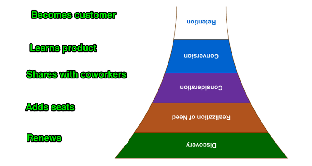 What some Customer Success teams think about. (Thanks to Mozfor the original graphic.)