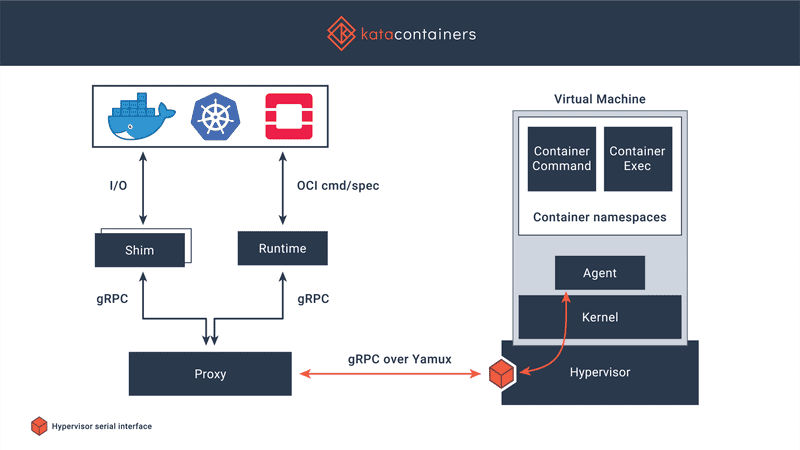 Kata Containers architecture. The image from https://katacontainers.io/