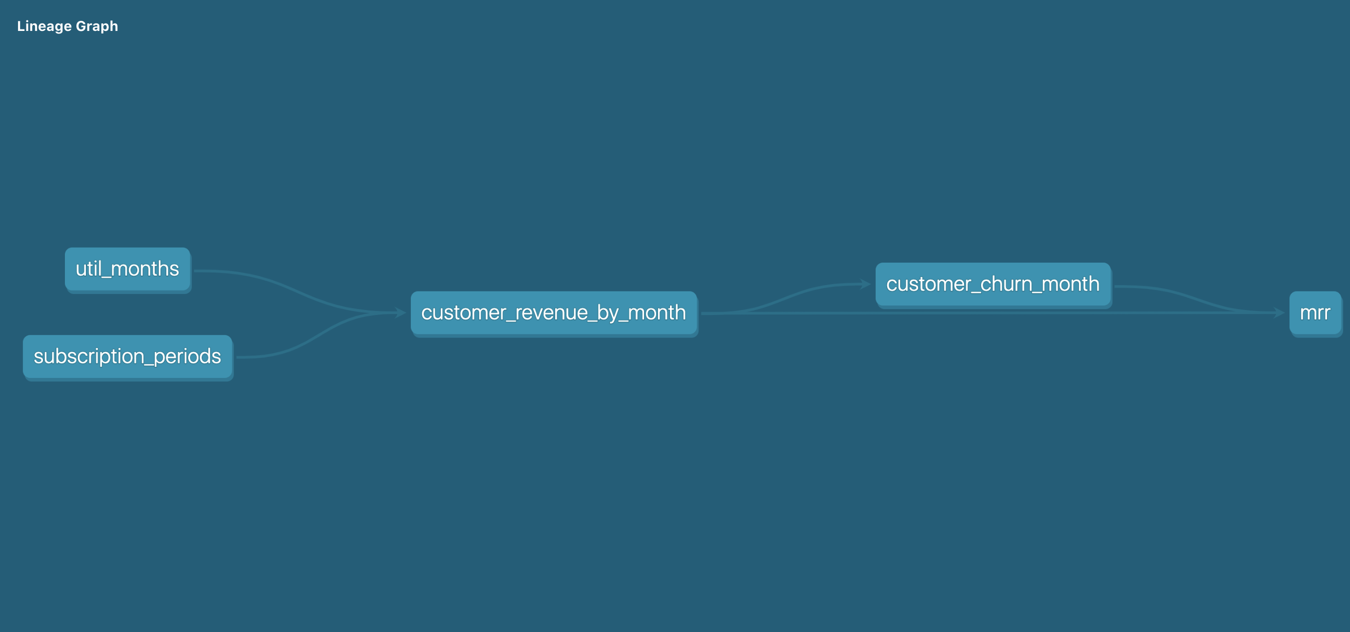 Data Modeling