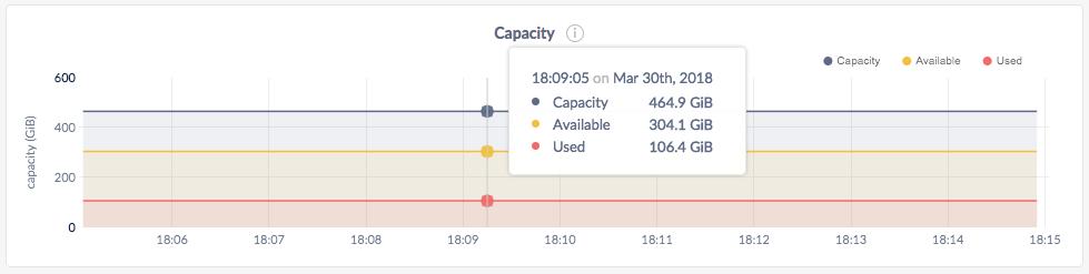 CockroachDB Admin UI Capacity graph