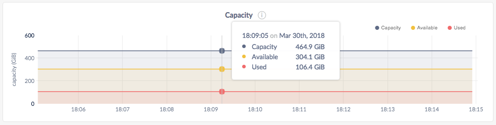 DB Console Capacity graph