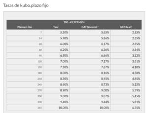 Rendimientos Kubo Financiero para rangos de $100 a $49,999 pesos.