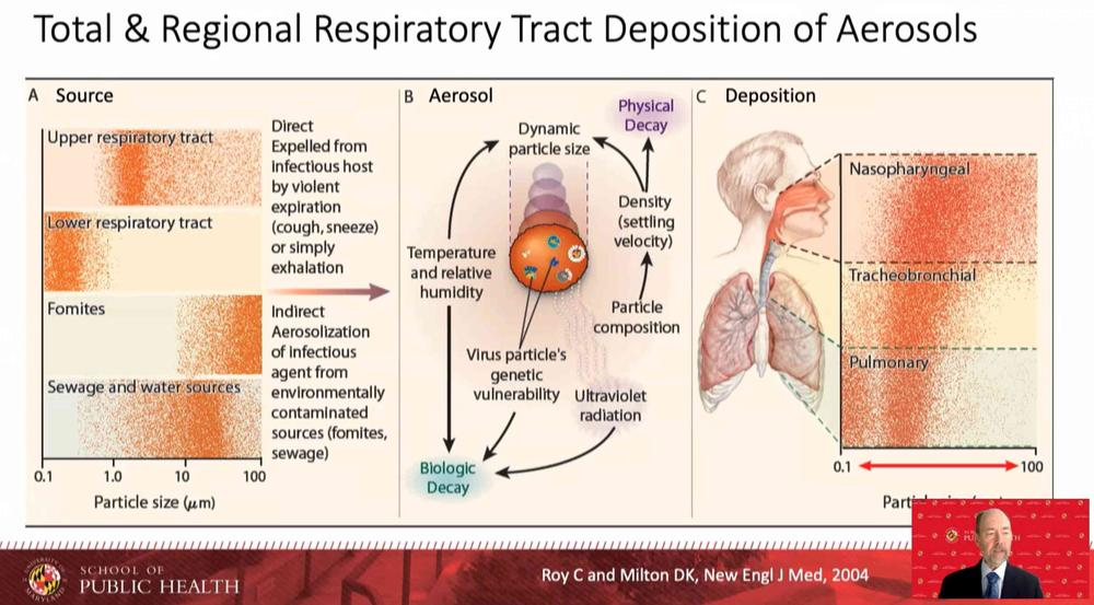 Total & Regional Respiratory Tract Deposition of Aerosols