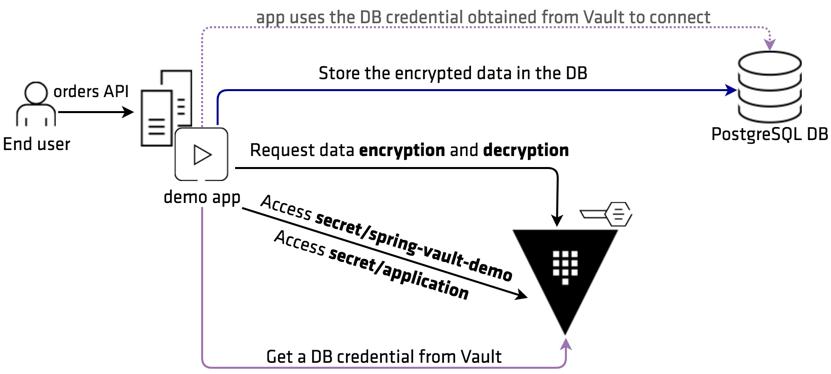 Encryption as a Service