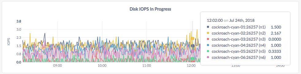 CockroachDB Admin UI Disk IOPS in Progress graph